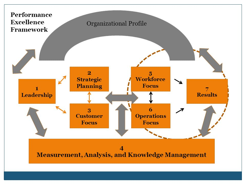 1 analysis of the knowledge management at We wanted to organize their knowledge into easily  knowledge-management systems are not very useful  using object-oriented analysis and design.