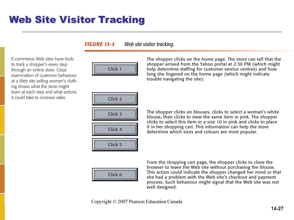Web Site Visitor Tracking