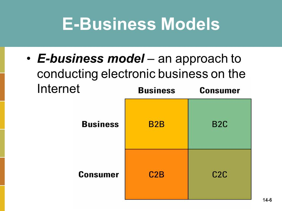 E-Business Models E-business model – an approach to conducting electronic business on the Internet.