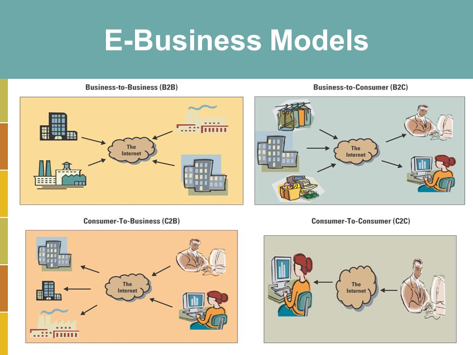 E-Business Models Can you define a business the operates in each segment B2B: Electronic marketplace, Google search marketing.