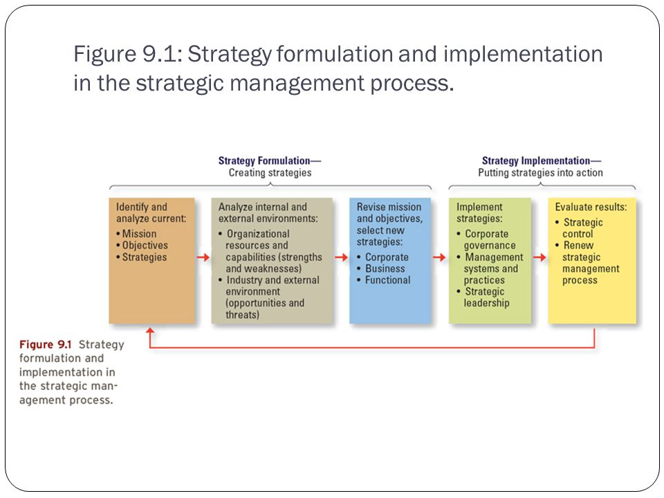 strategic management and business strategy Business, corporate and global) of strategic management strategy is also different from something that is tactical culture, and mission affects the business model 2) who are the typical stakeholders of an organization, and how do they affect.
