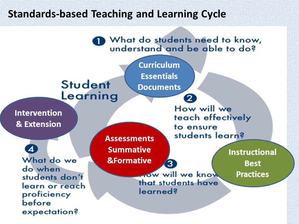 the teaching learning cycle