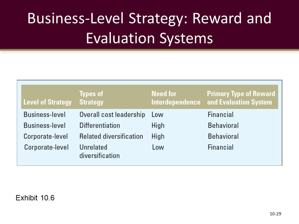 Business-Level Strategy: Reward and Evaluation Systems