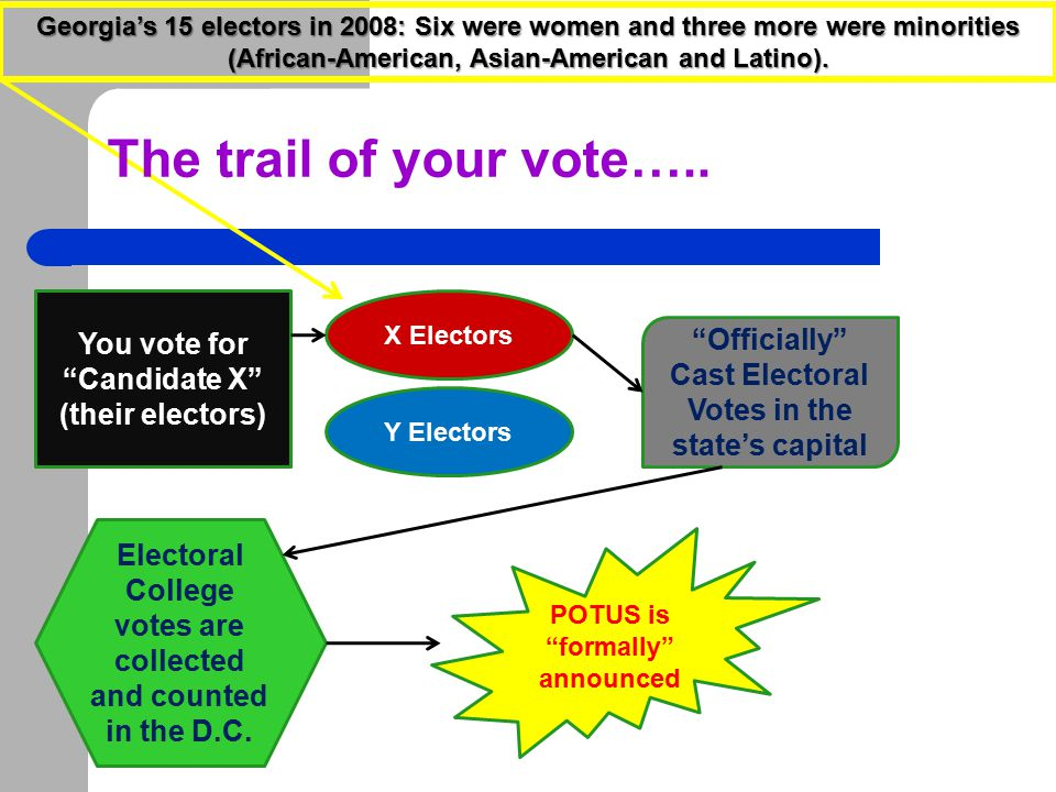 The trail of your vote….. You vote for Candidate X (their electors)