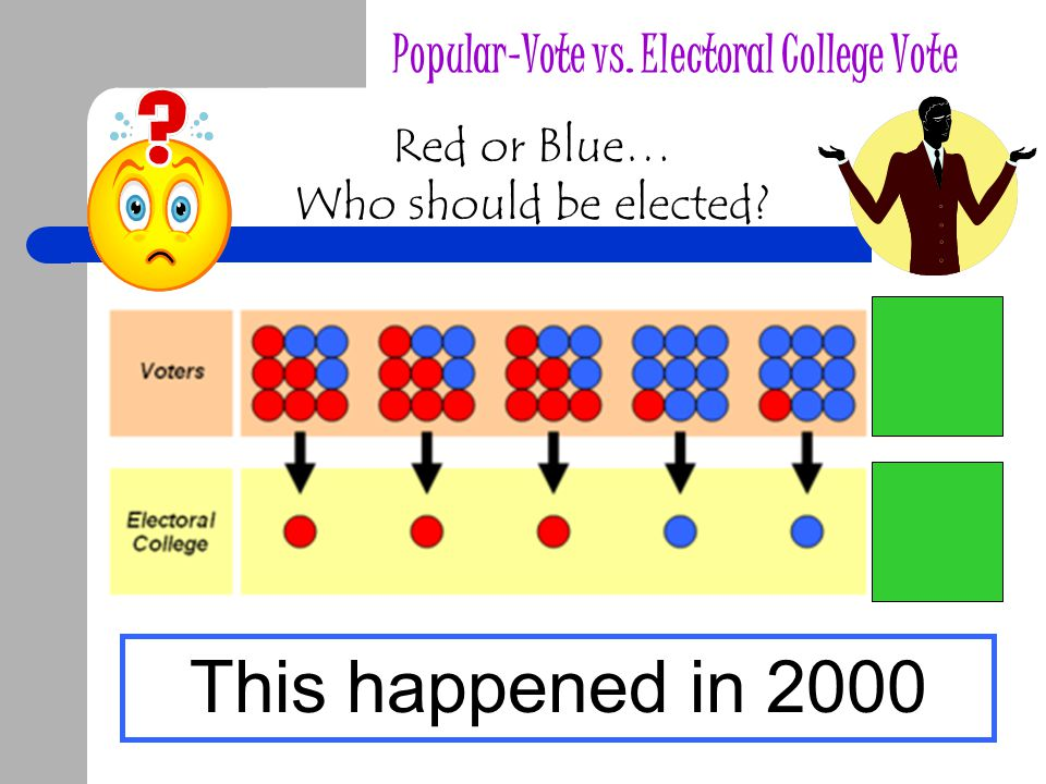Popular-Vote vs. Electoral College Vote