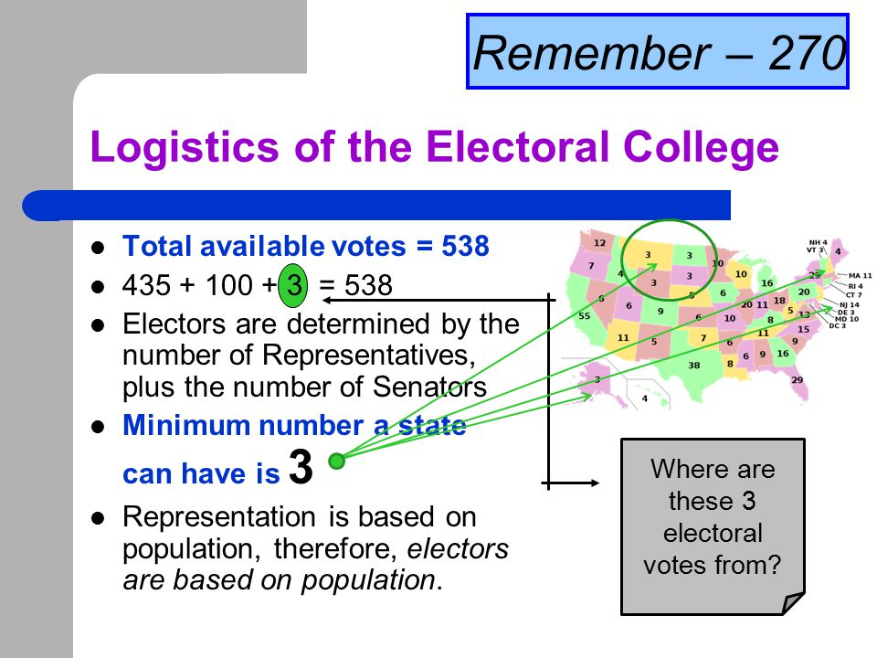 Logistics of the Electoral College
