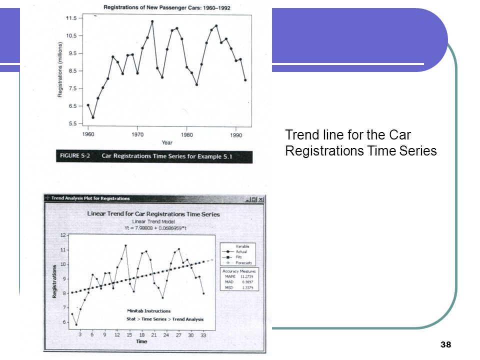forecasting and new car registrations Likely impact of the fast-growing new car market and new car finance sector on used car values, highlighting some caveats as the economy moves forward – and the effect of the 'recession and recovery on used car buyers and the used car market.
