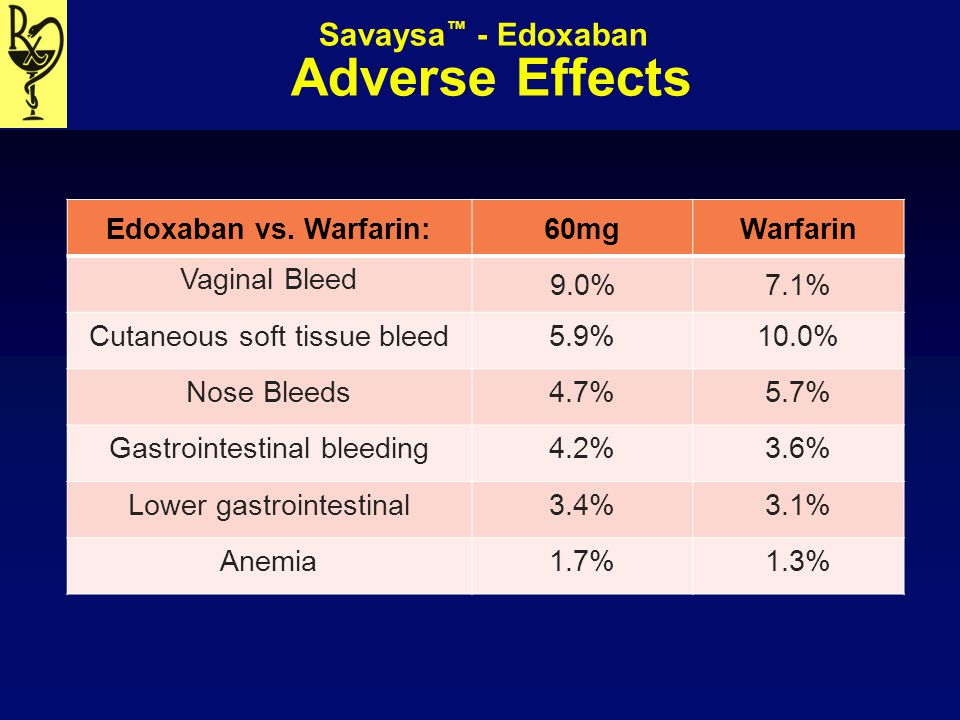 Savaysa™ - Edoxaban Adverse Effects