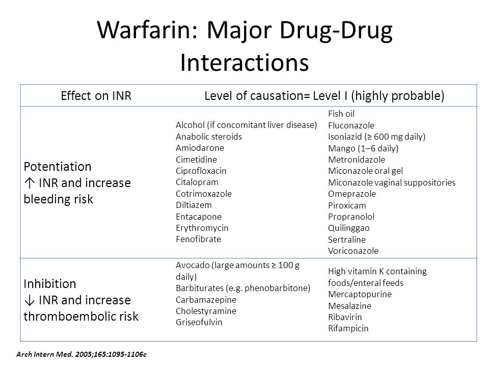 Cipro drug interactions coumadin inr