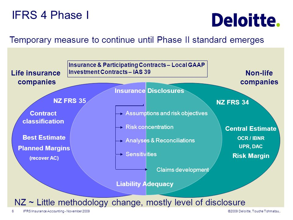 ifrs 4 phase 2 contract boundaries in dating