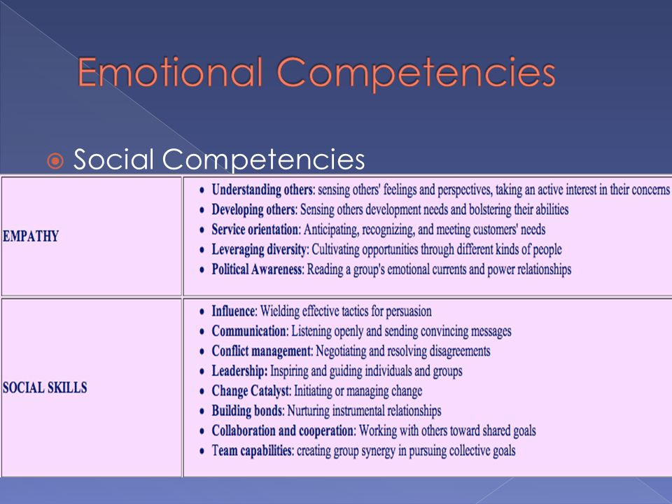 emotional competence In this contribution, recent empirical studies that examined the emotional  competence in children and adolescents with asd are reviewed four aspects of .