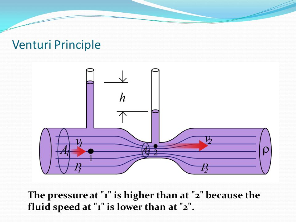 Venturi Principle The pressure at 1 is higher than at 2 because the fluid speed at 1 is lower than at 2 .