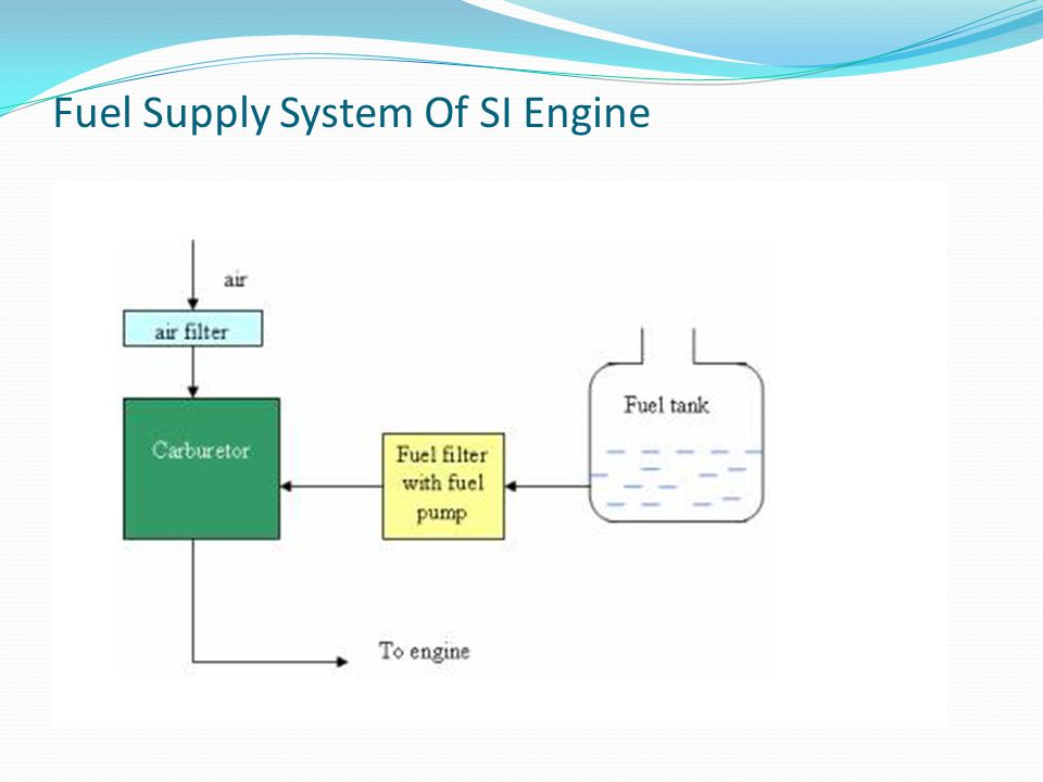 Fuel Supply System Of SI Engine