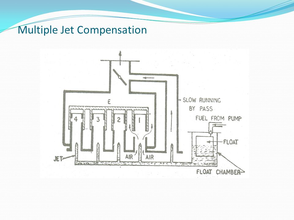 Multiple Jet Compensation