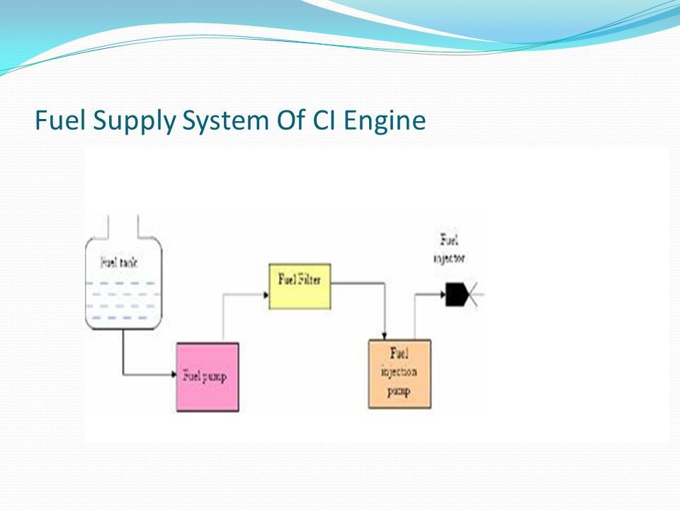 Fuel Supply System Of CI Engine