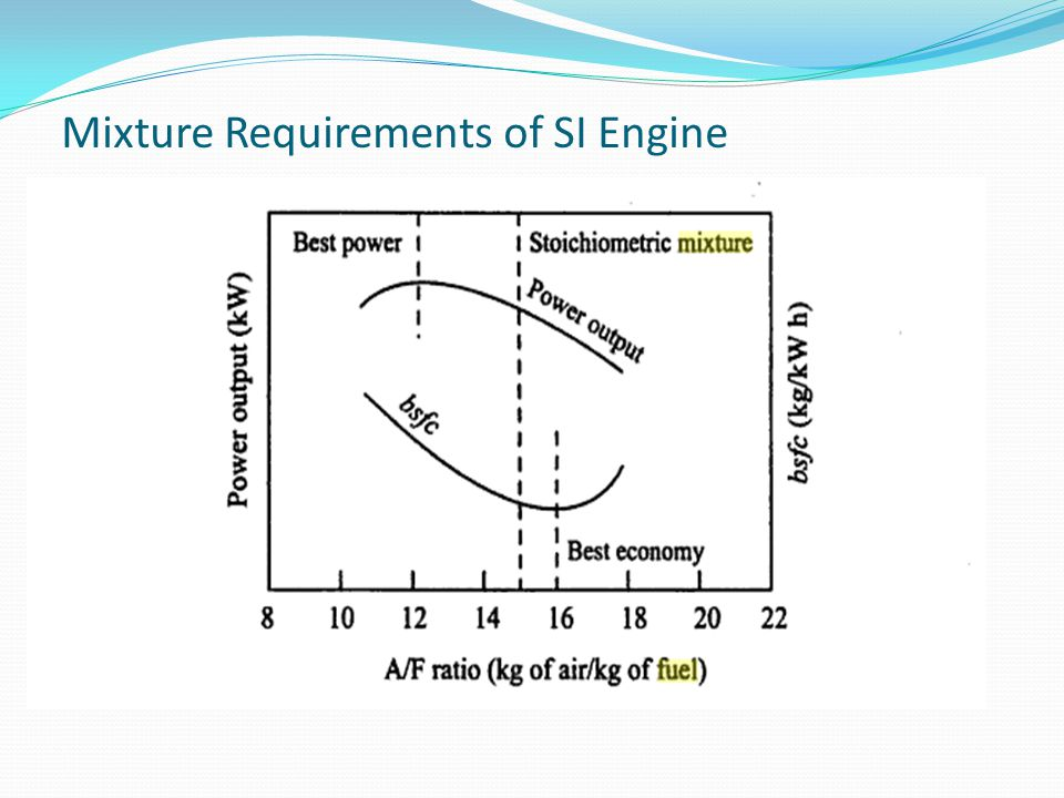 Mixture Requirements of SI Engine