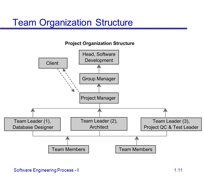 project structure and scheduling