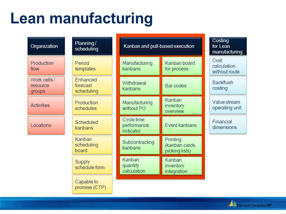Lean Manufacturing Execution Ppt Video Online Download