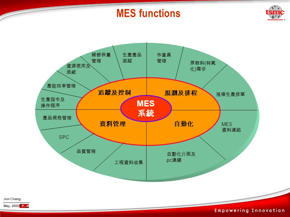 Manufacturing Execution System Mes Ppt Download