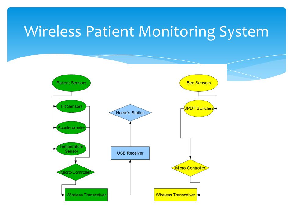 Wireless Patient Monitoring System Ppt Video Online Download