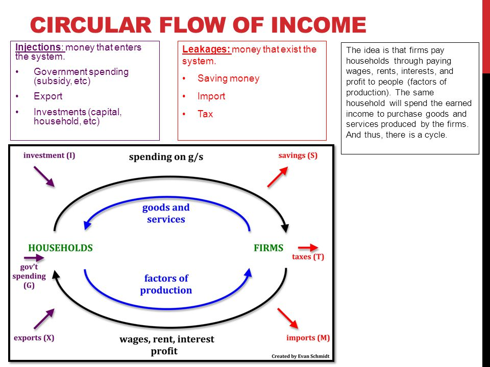 circular flow of income in open economy Transcript of open economy circular flow model  households business factors of production: labour / land / capital / entrepreneurship wages / rent / interest / profit factor market aggregate income (y) goods and services comsumption expenditure (c) goods market government tax indirect tax bank .