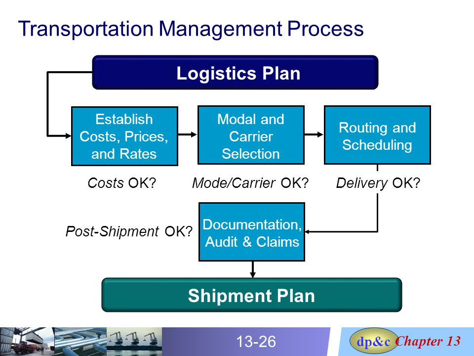 logistics plan Deliverable 1-10 florida's statewide systems engineering management plan version 2 – march 7, 2005 appendix u integrated logistics support plan template.