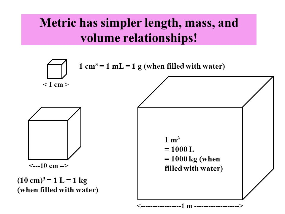relating length volume and mass relationship