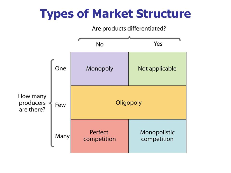 an introduction to the analysis of monopoly A monopoly can increase output to q1 and benefit from lower long run average costs (ac1) in industries with high fixed costs, it can be more efficient to have a monopoly than several small firms 2.