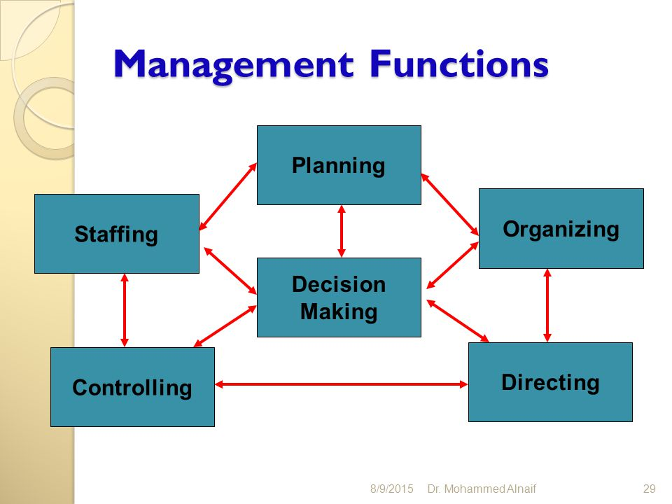management functions plan organize lead control What managers do from various perspectives: functions, roles, skills, systems   five functions — planning, organizing, commanding, coordinating and controlling   to achieve functions: • planning • organising • leading • controlling roles.