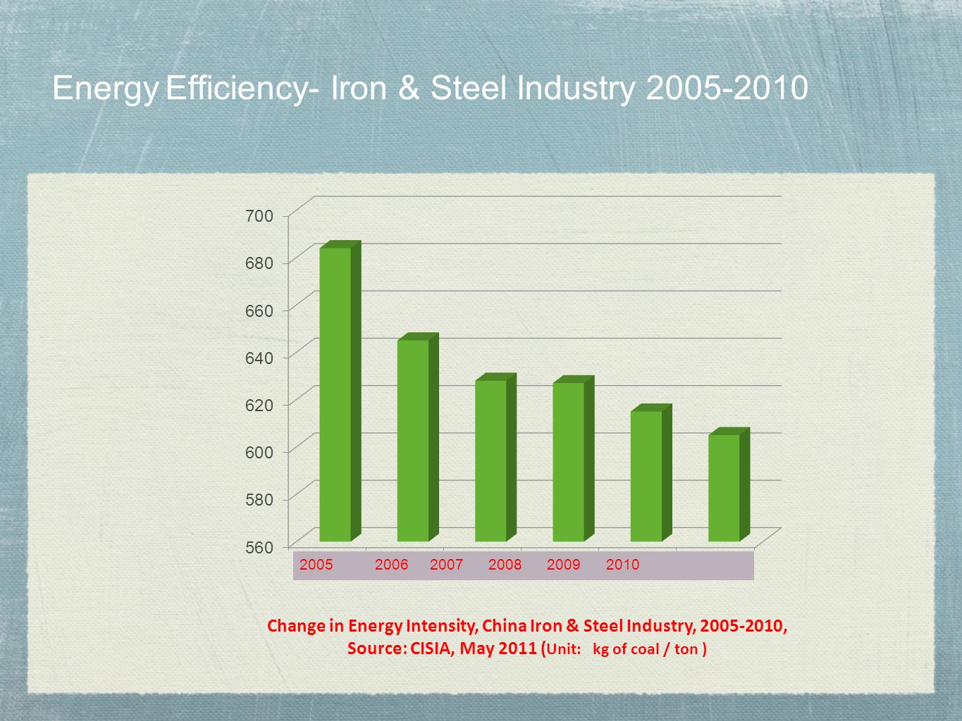 Energy Efficiency- Iron & Steel Industry