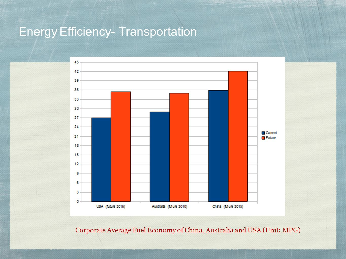 Energy Efficiency- Transportation