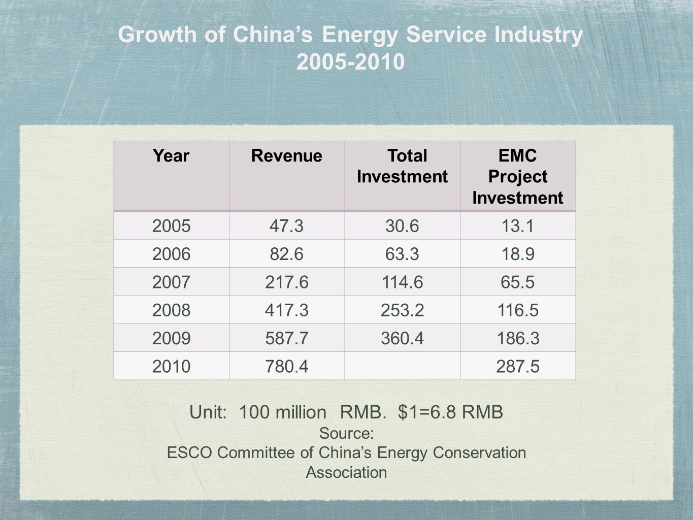 Growth of China's Energy Service Industry