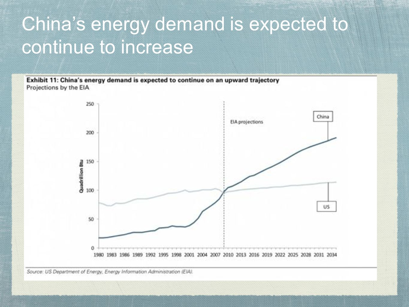 China's energy demand is expected to continue to increase