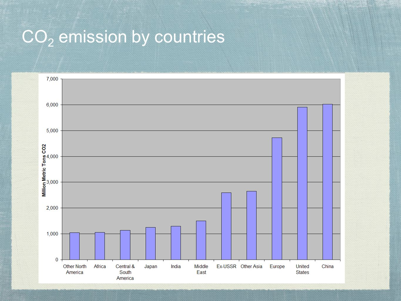 CO2 emission by countries
