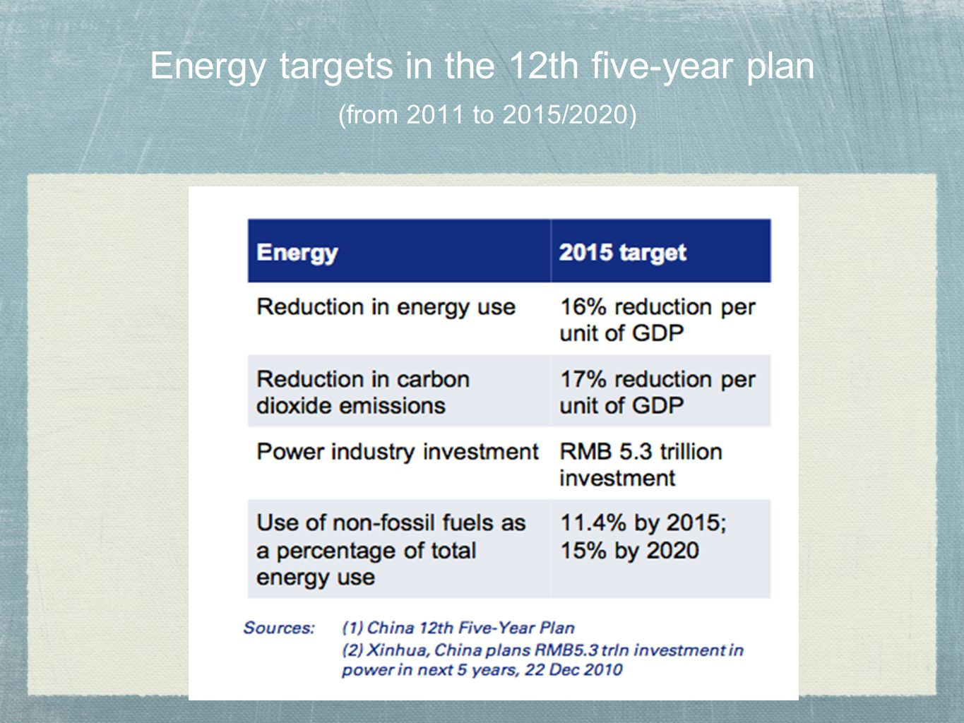 Energy targets in the 12th five-year plan (from 2011 to 2015/2020)