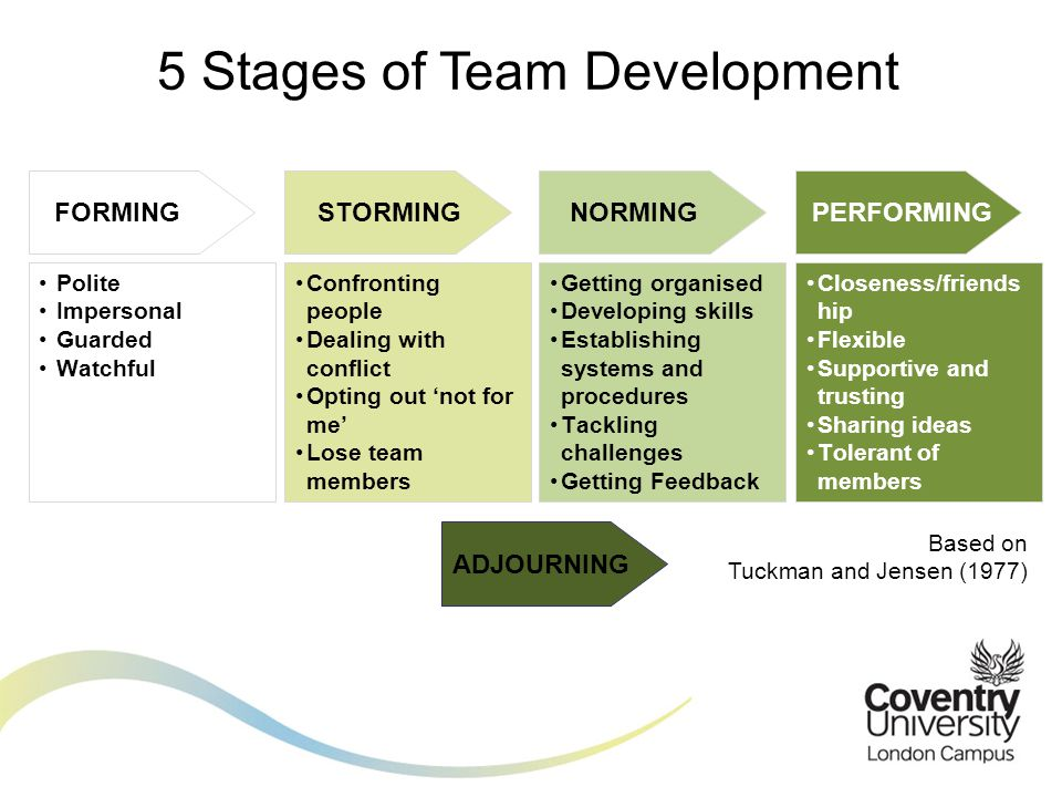 "stages team development Stages of team development stage 1: ""forming"" stage 2: ""storming"" stage 3: ""norming"" stage 4: ""performing"" • individuals are not clear on."