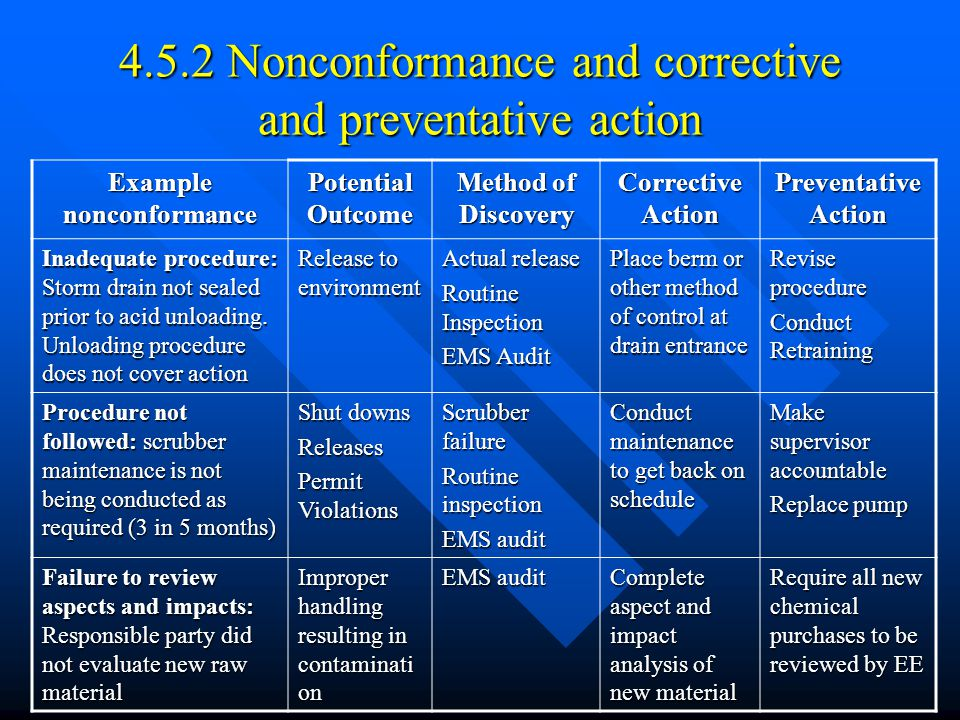 4.5.2 Nonconformance and corrective and preventative action