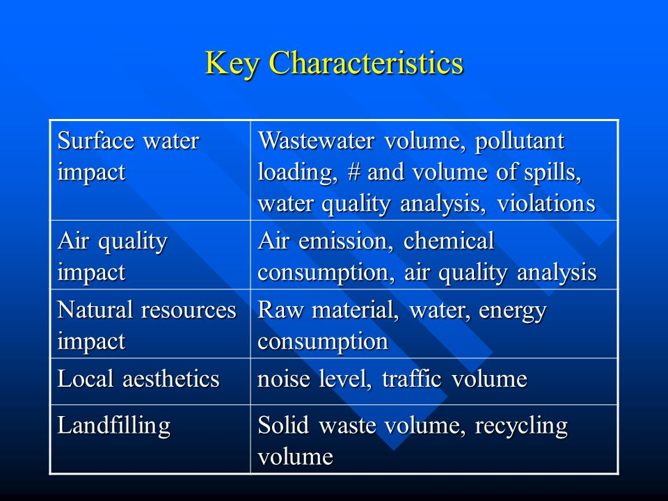 Key Characteristics Surface water impact