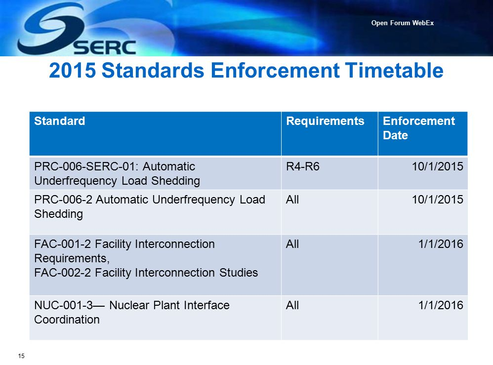 Reliability Standards Update Ppt Video Online Download
