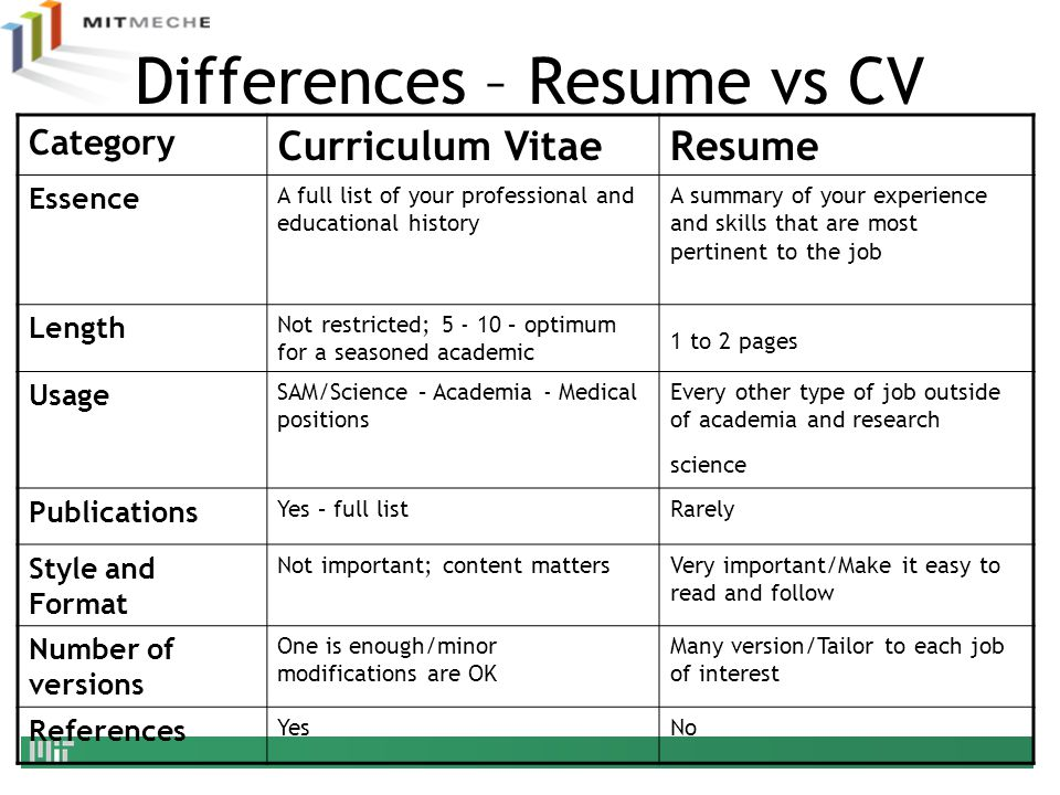 Department of mechanical engineering ppt video online for What is the difference between cv and cover letter