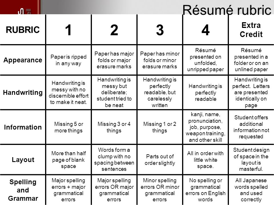 Delightful Resume Scoring Rubric Regard To Resume Rubric