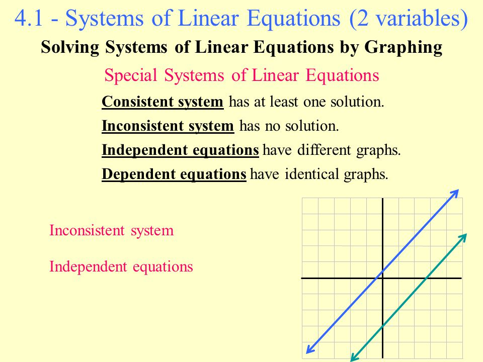 2 - Systems of Linear Equations in Two Variables