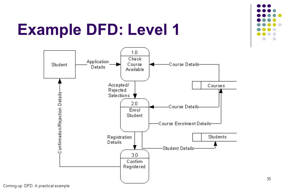Chapter 8 analysis modeling adapted by dan fleck from roger 35 example dfd level 1 coming up dfd a practical example ccuart Images