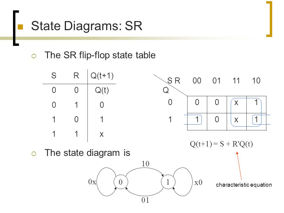 State Diagrams: SR The SR flip-flop state table The state diagram is S