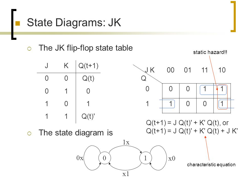 State Diagrams: JK The JK flip-flop state table The state diagram is J