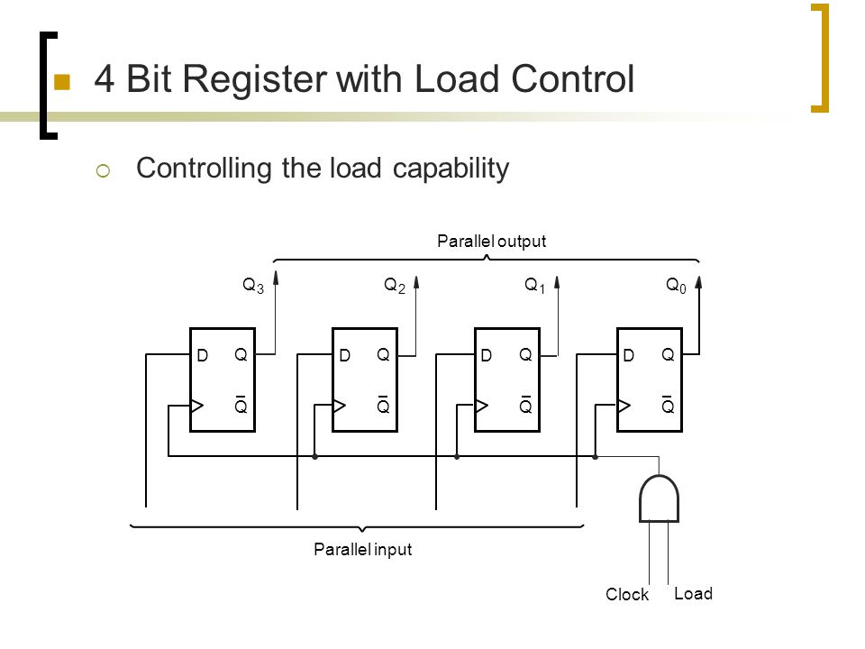 4 Bit Register with Load Control