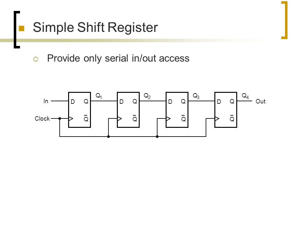 Simple Shift Register Provide only serial in/out access D Q Clock In