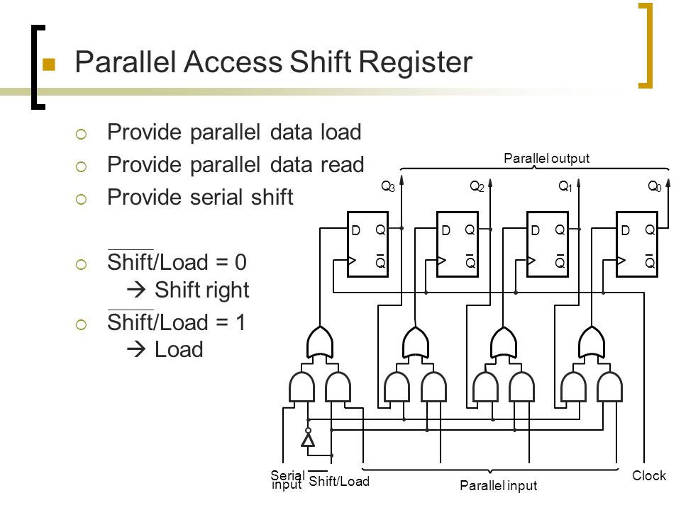 Parallel Access Shift Register
