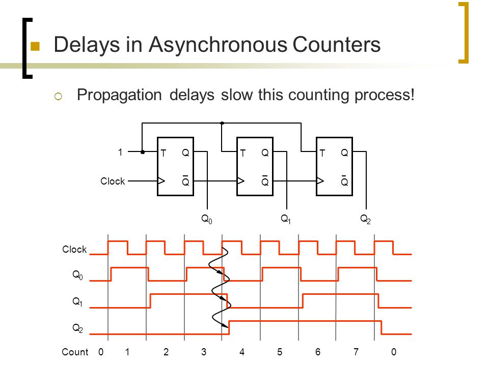 Delays in Asynchronous Counters