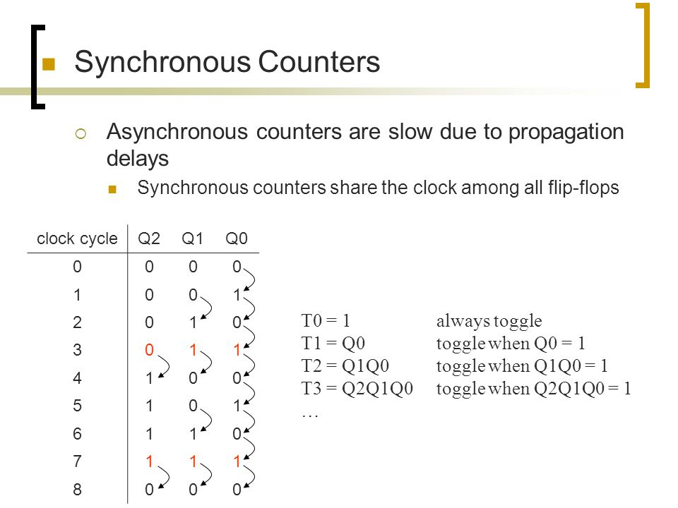 Synchronous Counters Asynchronous counters are slow due to propagation delays. Synchronous counters share the clock among all flip-flops.